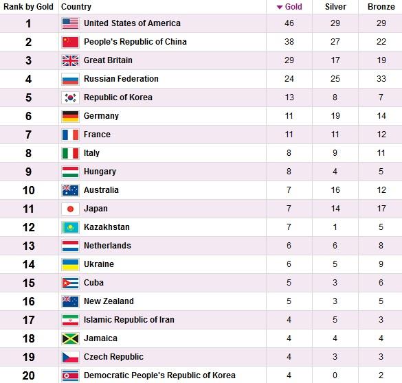 جدول  نهایی مدال های المپیک لندن